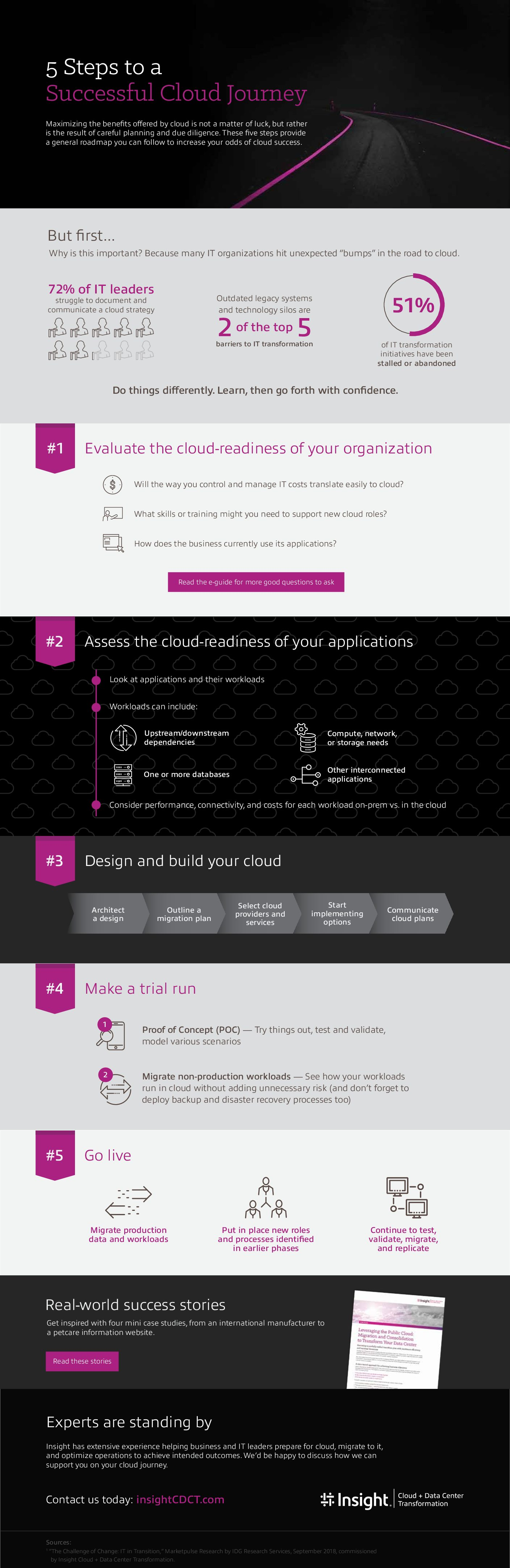 The 5 Steps to Successful Cloud Migration